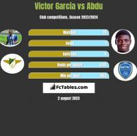 Victor Garcia vs Abdu h2h player stats