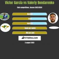 Victor Garcia vs Valeriy Bondarenko h2h player stats