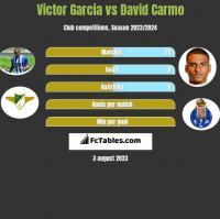 Victor Garcia vs David Carmo h2h player stats