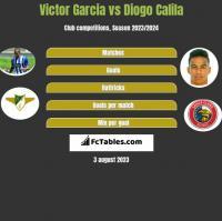Victor Garcia vs Diogo Calila h2h player stats