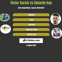 Victor Garcia vs Eduardo Kau h2h player stats