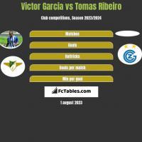 Victor Garcia vs Tomas Ribeiro h2h player stats
