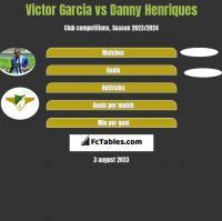 Victor Garcia vs Danny Henriques h2h player stats