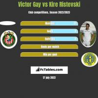 Victor Gay vs Kire Ristevski h2h player stats