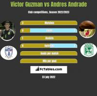 Victor Guzman vs Andres Andrade h2h player stats