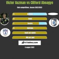 Victor Guzman vs Clifford Aboagye h2h player stats