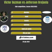 Victor Guzman vs Jefferson Orejuela h2h player stats