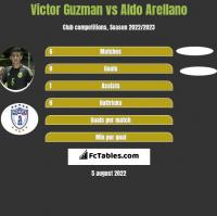 Victor Guzman vs Aldo Arellano h2h player stats