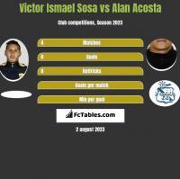 Victor Ismael Sosa vs Alan Acosta h2h player stats