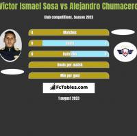 Victor Ismael Sosa vs Alejandro Chumacero h2h player stats