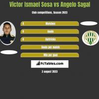 Victor Ismael Sosa vs Angelo Sagal h2h player stats