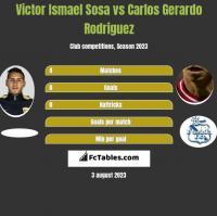 Victor Ismael Sosa vs Carlos Gerardo Rodriguez h2h player stats