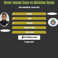 Victor Ismael Sosa vs Christian Dorda h2h player stats