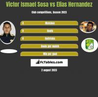 Victor Ismael Sosa vs Elias Hernandez h2h player stats