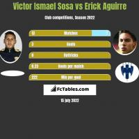 Victor Ismael Sosa vs Erick Aguirre h2h player stats