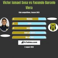 Victor Ismael Sosa vs Facundo Barcelo Viera h2h player stats