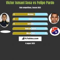 Victor Ismael Sosa vs Felipe Pardo h2h player stats