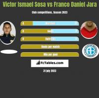 Victor Ismael Sosa vs Franco Daniel Jara h2h player stats