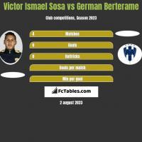 Victor Ismael Sosa vs German Berterame h2h player stats