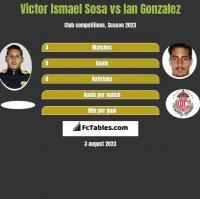 Victor Ismael Sosa vs Ian Gonzalez h2h player stats