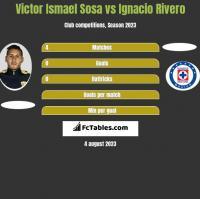 Victor Ismael Sosa vs Ignacio Rivero h2h player stats