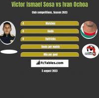 Victor Ismael Sosa vs Ivan Ochoa h2h player stats