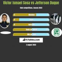 Victor Ismael Sosa vs Jefferson Duque h2h player stats