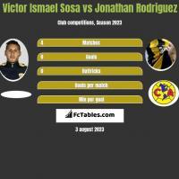 Victor Ismael Sosa vs Jonathan Rodriguez h2h player stats