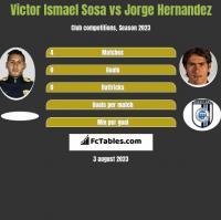 Victor Ismael Sosa vs Jorge Hernandez h2h player stats