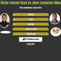 Victor Ismael Sosa vs Jose Leonardo Ulloa h2h player stats