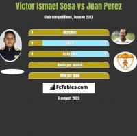 Victor Ismael Sosa vs Juan Perez h2h player stats