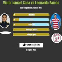 Victor Ismael Sosa vs Leonardo Ramos h2h player stats