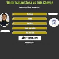 Victor Ismael Sosa vs Luis Chavez h2h player stats