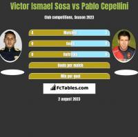 Victor Ismael Sosa vs Pablo Cepellini h2h player stats