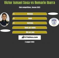 Victor Ismael Sosa vs Romario Ibarra h2h player stats