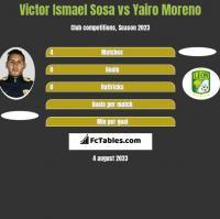 Victor Ismael Sosa vs Yairo Moreno h2h player stats