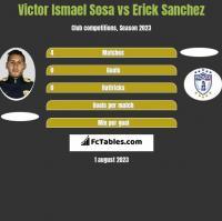Victor Ismael Sosa vs Erick Sanchez h2h player stats