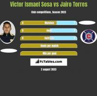 Victor Ismael Sosa vs Jairo Torres h2h player stats