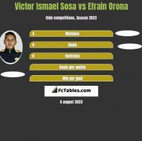 Victor Ismael Sosa vs Efrain Orona h2h player stats