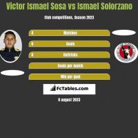 Victor Ismael Sosa vs Ismael Solorzano h2h player stats