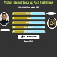 Victor Ismael Sosa vs Paul Rodriguez h2h player stats