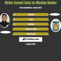 Victor Ismael Sosa vs Nicolas Ibanez h2h player stats