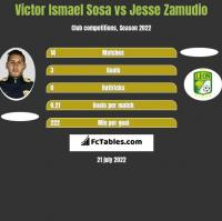 Victor Ismael Sosa vs Jesse Zamudio h2h player stats