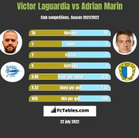 Victor Laguardia vs Adrian Marin h2h player stats