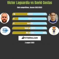 Victor Laguardia vs David Costas h2h player stats