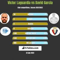Victor Laguardia vs David Garcia h2h player stats