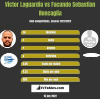 Victor Laguardia vs Facundo Sebastian Roncaglia h2h player stats