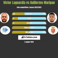 Victor Laguardia vs Guillermo Maripan h2h player stats