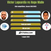 Victor Laguardia vs Hugo Mallo h2h player stats