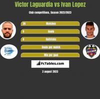 Victor Laguardia vs Ivan Lopez h2h player stats